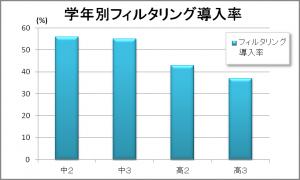 中2:56%、中3:55%、高2:43%、高3:37%