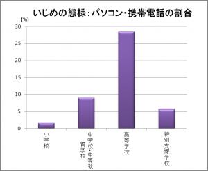 いじめの態様:パソコン・携帯(東京2013)