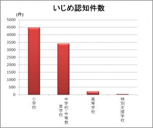 いじめ認知件数(東京2013)