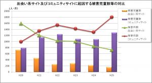 出会い系被害件数・検挙件数H20-25