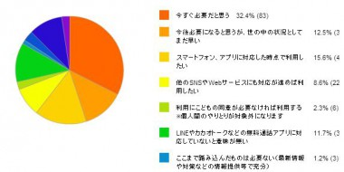 ご家庭でのこどものネット利用に関するアンケート 結果報告1