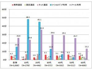 コミュニケーション系メディアの平均利用時間 平日(H25総務省 本記事紹介資料から引用)