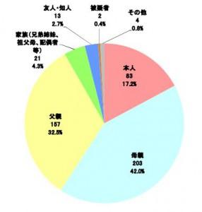 携帯電話使用者名義(本記事紹介の警察庁資料より引用)