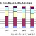 SNSに関する相談の契約者年代別傾向(記事中の国民生活センター資料より引用)