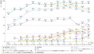 情報通信端末の世帯保有率の推移