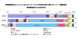 『携帯電話等及びパソコンにおける インターネットの利用状況等に関する アンケート調査結果(平成28年1月 神奈川県教育委員会)』
