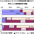 携帯電話等及びパソコンにおける インターネットの利用状況等に関する アンケート調査結果(平成28年1月 神奈川県教育委員会)