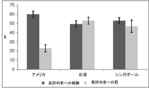 図1 国と対象者の違いが報酬と罰に及ぼす影響